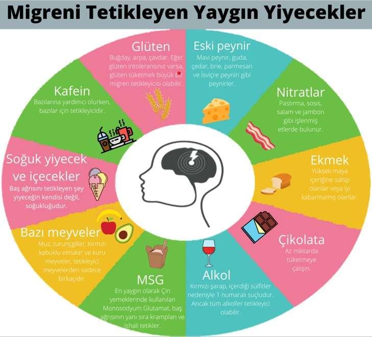 Migreni tetikleyen yaygın yiyecekler